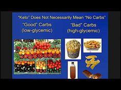 Dr Eric Westman Duke University Ketogenic Diet for Weight Loss and Brain Performance FULL VIDEO - YouTube