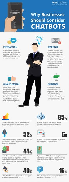 infographics_chatbot revolution in businesses: Why Businesses should consider Chatbots