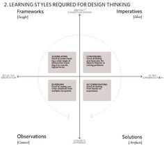 learning styles and design thinking