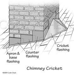 Proper chimney flashing
