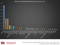 28 social media management tools rated, scored, and reviewed (study)