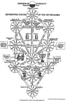 Neo Genesis Evangelion - Arbol de la vida