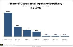 23.63% of all email opens occur within the first hour after delivery, and 9.52% in the second hour. Another 6.33% occur in the third hour, and 4.8% in the fourth. Five hours after delivery the results drop more than 90%, and less than 1% of opens occur 24 hours later.