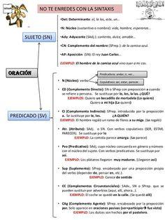 46 Ideas De Clases De Oraciones Clases De Oraciones Gramática Española Sintaxis