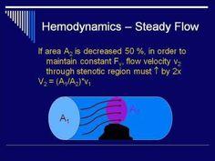 Hemodynamics (Bonus Lecture pre-Doppler) from jchanmeister. This guy has a ton of physics videos on youtube