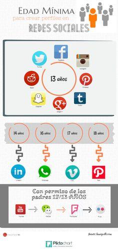 Edad-creación-perfiles-en-redes-sociales Vía Águeda Fernández @AgFerM