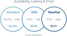 Cloud Storage - Online Data Storage — Google Cloud Platform