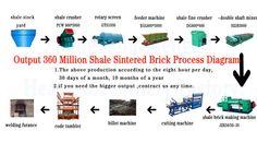 gangue stock yard----gangue crusher PCW 800*1000----rotary screen GTS1030----feeder machine XGL800*1000----gangue fine crusher DG800*600----double shaft mixer SZJB3000----gangue brick making machine JZK45/45-30----cutting machine----billet machine----code tumbler-----welding furance