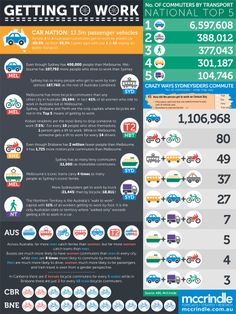Analysis on how Aussies get to work - 2 in 3 us a private car and only 1 in 10 rely on public transport.