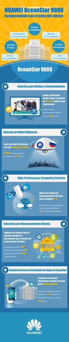 Infographic丨Huawei OceanStor 9000 Committed to Customer Success Shenzhen, Videos, Places To Visit, Success, Entertaining, Hong Kong, Tech, Entertainment, Technology