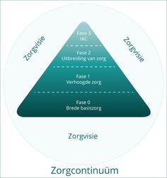 Coaching, Chart, School, Leiden, Training