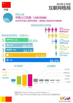 New infographic of China's internet landscape Social Media Channels, Social Networks, Community Manager, Insight, How To Become, Internet, China, Marketing, Website
