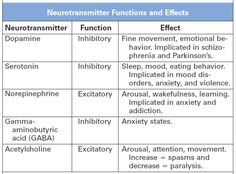 regnerativenurse:  This helps understand certain disorders better.
