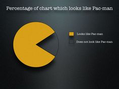 Percentage of the Chart that looks like Pac-Man