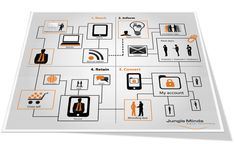 Customer Journey Mapping: klantervaring als inspiratie voor strategie en ontwerp - Frankwatching