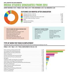 HECSU provides a wonderfully insightful overview of the employability rates, jobs, and salaries of university graduates depending on their courses. Looking into media studies grads from 2014, out of 79.1% of grads working in the UK, 14.7% have jobs in marketing, advertising, and PR. Although this may not seem like much, the skills gained in media studies match those needed for a job in advertising, and thus I feel that I could prove myself valuable in an advertising agency with a media…