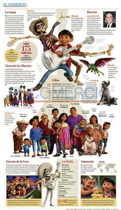 Educational infographic & data visualisation Love this infographic about Coco. Perfect for Spanish class! Infographic Description Love this infographic about Coco. Perfect for Spanish class! Spanish Basics, Ap Spanish, Spanish Culture, How To Speak Spanish, Learn Spanish, Spanish Teaching Resources, Spanish Activities, Spanish Language Learning, Learning Activities