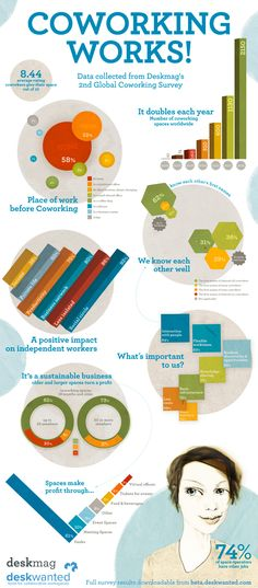 [Inforgraphic: Coworking Works: Data collected from DeskMag's 2nd Global Coworking Survey (link: http://www.deskmag.com/files/coworking_works_infographic.jpg)