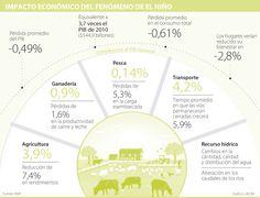 El cambio climático podría generar pérdidas en rendimientos de la agricultura de hasta 7,4%