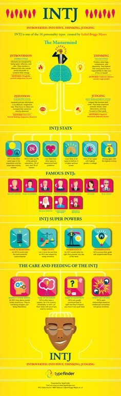 INTJ Infographic: All About the Mastermind Personality Type