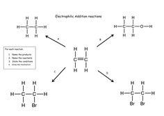 Fractional Distillation - Separation of Petroleum Hydrocarbons