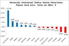 Economía Europea. Gráficos Blog. Variación Comercio Minorista Julio 2013