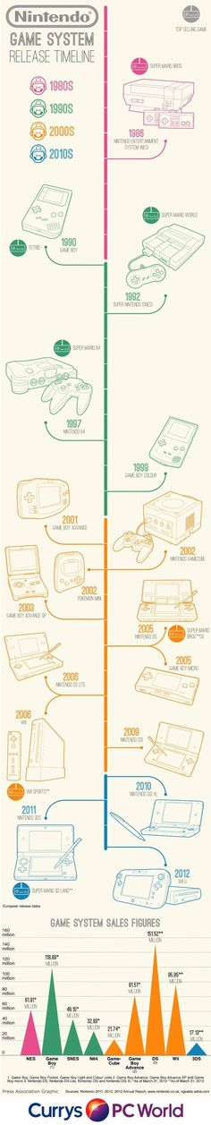 Infographic charts Nintendo UK game system release dates, top selling games and system sales figures. Great for any gaming fan!