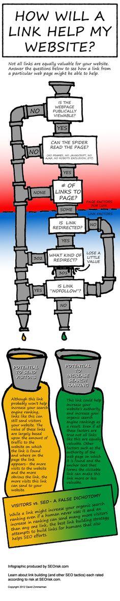 How will links help draw traffic to my website #Infographic  www.socialmediamamma.com