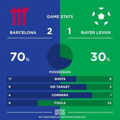 BARCELONA WIN!! Pinch it at the end!  #barcelona #fcb #bayer #cl