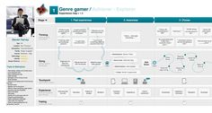 Mobile Game Customer Journey Map example & Persona definition by Franklin Andrade, via Behance Experience Map, Customer Experience, Customer Service, Design Thinking, Storyboard, Persona Examples, Service Blueprint, Design Display, User Experience