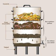Backyard Vegetable Gardens, Garden Compost, Vegetable Garden Design, Composting At Home, Worm Composting, Permaculture, Metal Garden Trellis, Red Wigglers, Bokashi