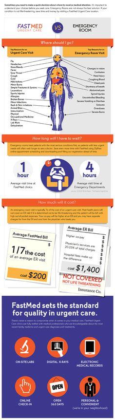 FastMed Urgent Care vs. ER