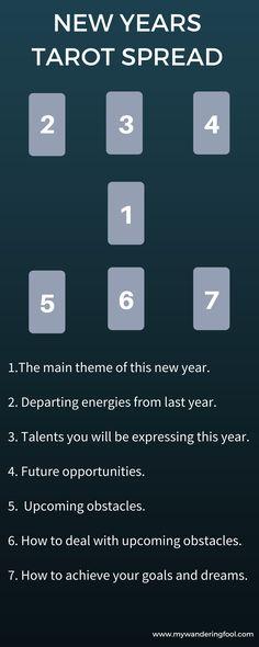 #Tarot #Spread #New #Year