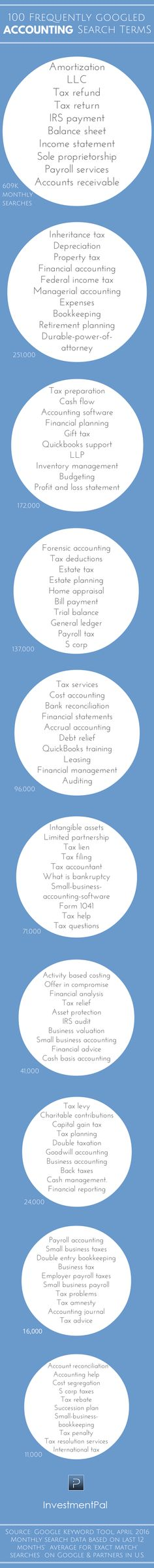 Part 4: 100 frequently Googled accounting topics & terms (Infographic) > http://blog.investmentpal.com/about-accounting-topics-terms-Googled/