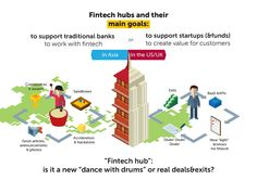 "Too many Innovation Labs too few Innovations ""Dances With Drums"" by Fintech-Hubs and Banks 