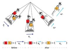 Linear momentum video - Circus - PBS
