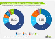 Was sind die aktuellen #SocialMedia Trends 2014? Wir haben für euch die spannende Studie zusammengefasst:#Studie