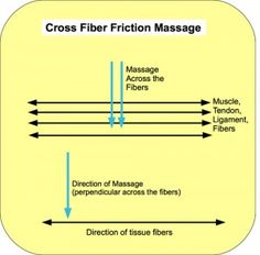 Cross-fiber friction massage for muscle adhesions
