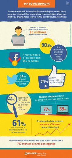 #internet #internautas #redessociais #facebook #twitter #midiassociais #web #online #midias #pesquisa #innovare #innovarepesquisa