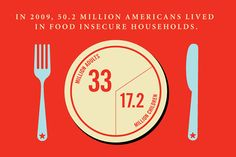 Hunger issues in the U.S.