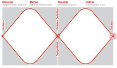 実践デザインプロセス  改訂版ダブルダイヤモンド via Pocket http://ift.tt/2ckVRWV