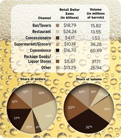 Beer sales by channel by $ (retail dollar) and volume (in barrels). Source: Beer Institute