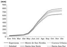 Martínez-Arredondo, J. C., Jofre Meléndez, R., Ortega Chávez, V. M., & Ramos Arroyo, Y. R. (2015). Descripción de la variabilidad climática normal (1951-2010) en la cuenca del río Guanajuato, centro de México [Figura 11]. Acta Universitaria, 25(6), 31-47. doi: 10.15174/au.2015.799