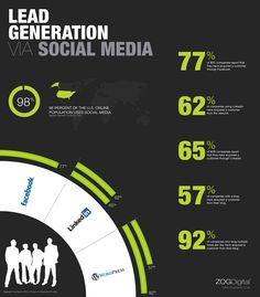 Lead Generation via Social Media - An Infographic by ZOG Digital. Click to learn more about #ZOGSolutions for #SMO and #SEO https://www.udemy.com/inbound-marketing/?couponCode=pinterestoff