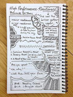 Inc. Leadership Forum 2013 Sketchnotes Page 7 of 10 | Flickr - Photo Sharing!