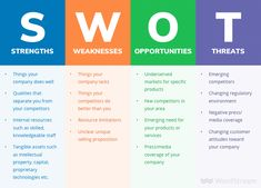 Conducting a SWOT analysis - an examination of your strengths, weaknesses, opportunities, and threats - can be invaluable to the success of your next project. Learn how to conduct your very own SWOT analysis for your small business in this guide. Marketing Budget, Marketing Plan, Business Marketing, Online Marketing, Social Media Marketing, Online Business, Strategy Business, Marketing Branding, Cake Business
