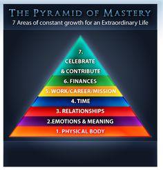 pyramid of mastery - tony robbins
