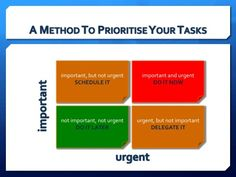 Powerful Prioritisation | Kate Griffiths-Lambeth | LinkedIn Prioritize, Hacks, Tips, Advice, Glitch, Cute Ideas