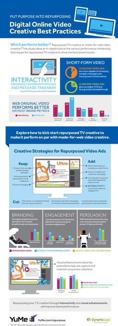 Digital Online Video Creative Best Practices #infografía