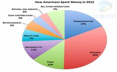 Where Americans—Rich and Poor—Spent Every Dollar in 2012 - Yahoo Finance Basic Economics, Consumer Math, Pie Graph, Economic Justice, Future Trends, Charts And Graphs, Read Later, Business Marketing, Making Ideas